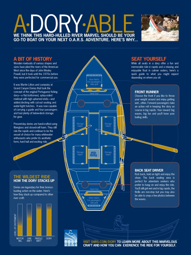 A breakdown of the glory of the whitewater dory.